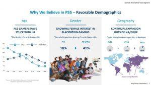 Documento da Sony revela que 41% dos jogadores de PlayStation 4 e PS5 são mulheres